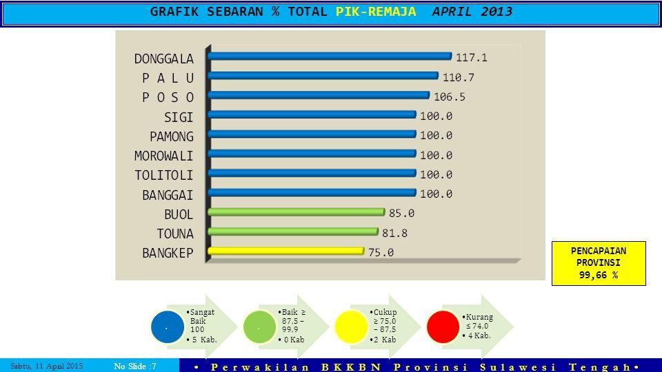GRAFIK SEBARAN % TOTAL PIK-REMAJA APRIL 2013