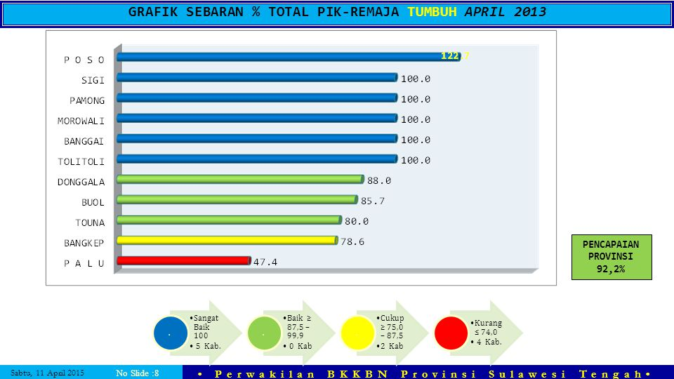 GRAFIK SEBARAN % TOTAL PIK-REMAJA TUMBUH APRIL 2013