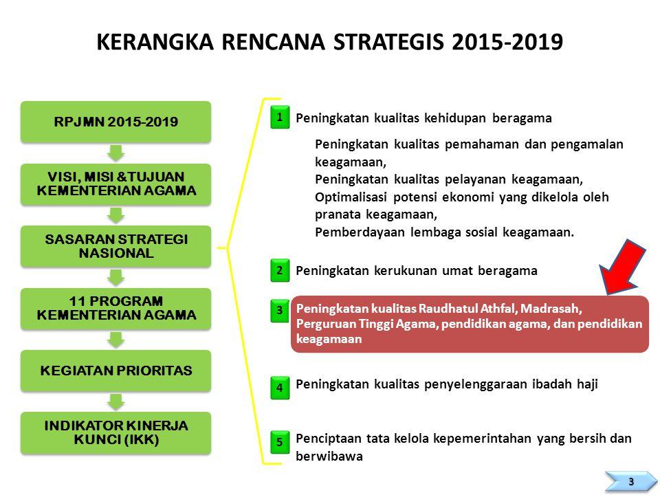 KERANGKA RENCANA STRATEGIS 2015-2019