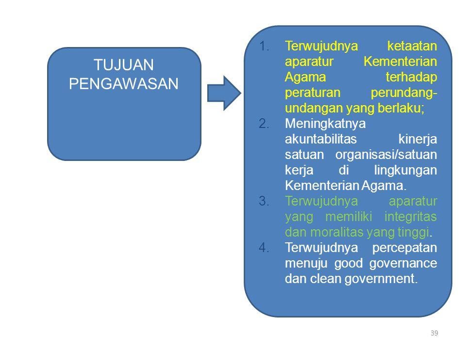 Terwujudnya ketaatan aparatur Kementerian Agama terhadap peraturan perundang-undangan yang berlaku;