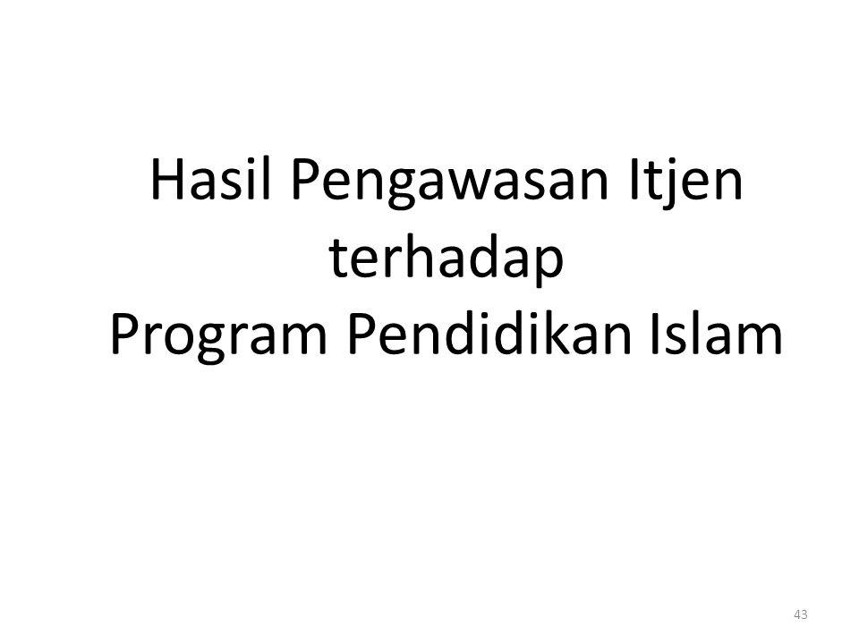 Hasil Pengawasan Itjen terhadap Program Pendidikan Islam