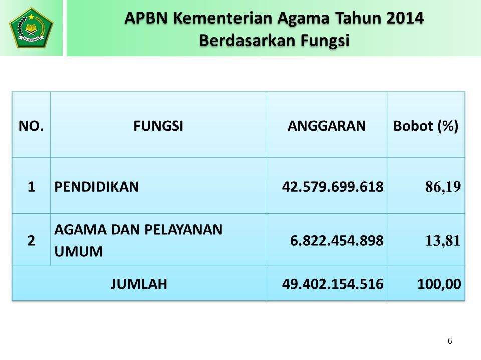 APBN Kementerian Agama Tahun 2014 Berdasarkan Fungsi