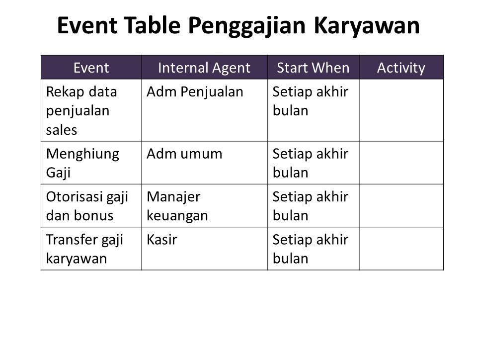 Event Table Penggajian Karyawan