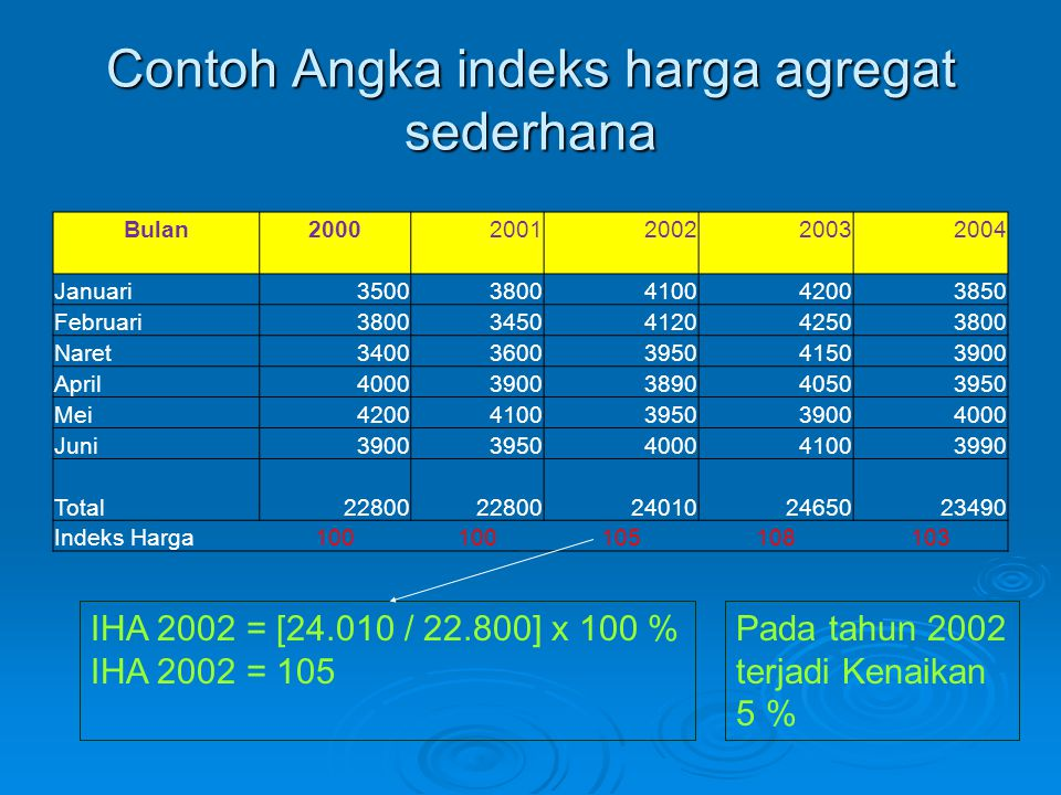 Contoh Angka indeks harga agregat sederhana