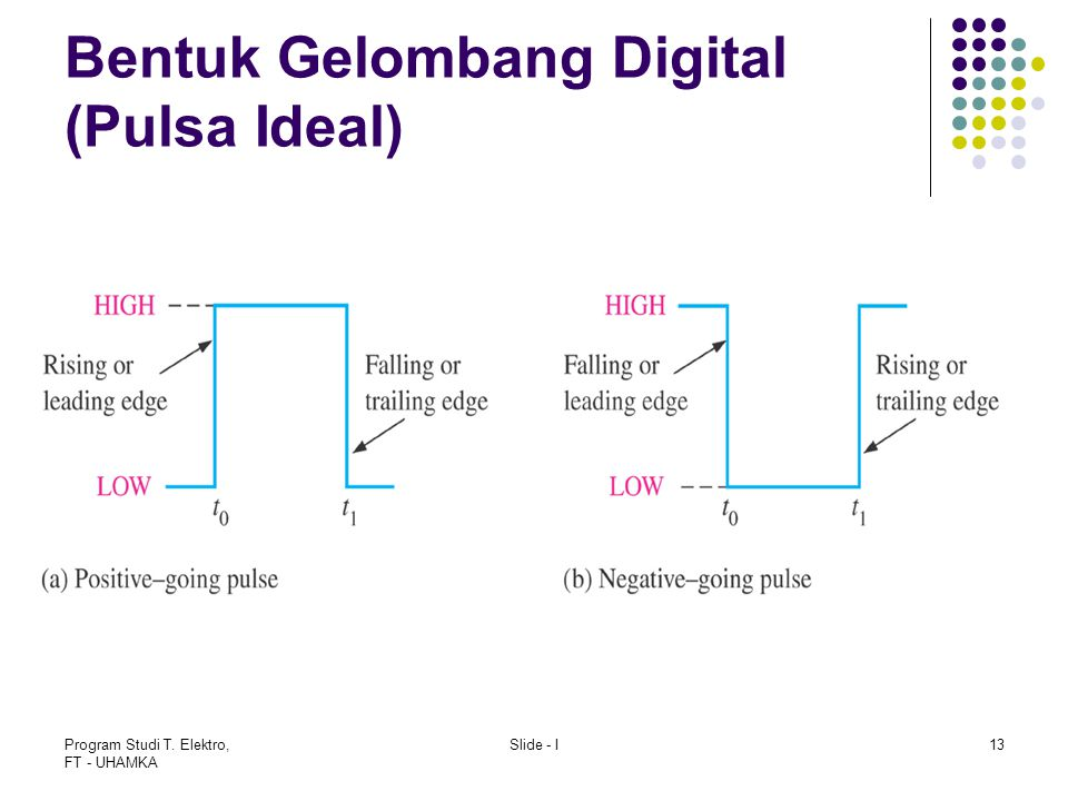 Bentuk Gelombang Digital (Pulsa Ideal)