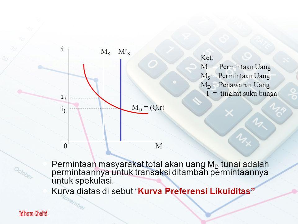 Tujuan Spekulasi i. MS. M'S. Ket: M = Permintaan Uang. MS = Permintaan Uang. MD = Penawaran Uang.