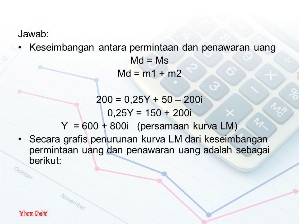Y = 600 + 800i (persamaan kurva LM)
