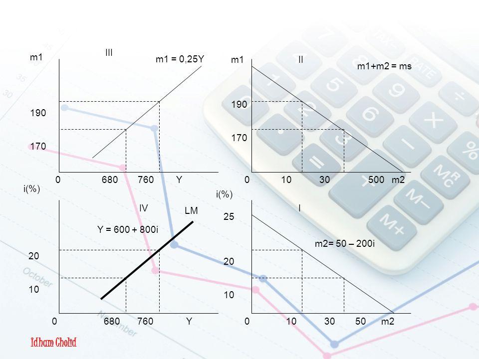 Pembentukan Kurva LM II I III IV m2= 50 – 200i Y = 600 + 800i