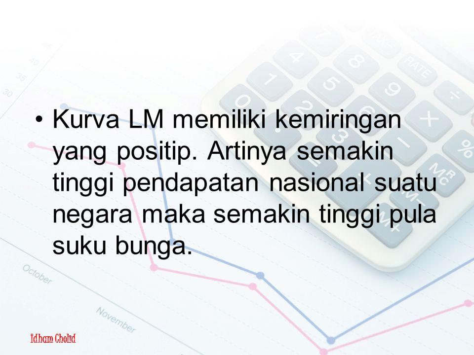 Pembentukan Kurva LM