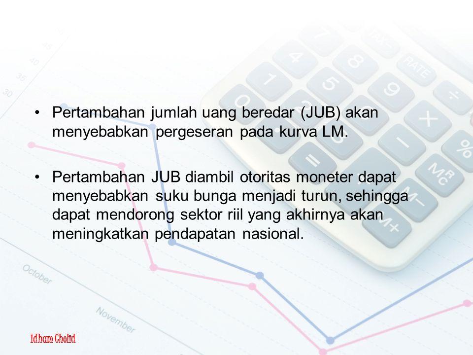 Pertambahan jumlah uang beredar (JUB) akan menyebabkan pergeseran pada kurva LM.