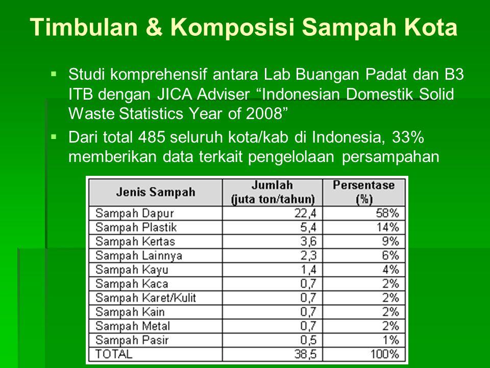 Timbulan & Komposisi Sampah Kota