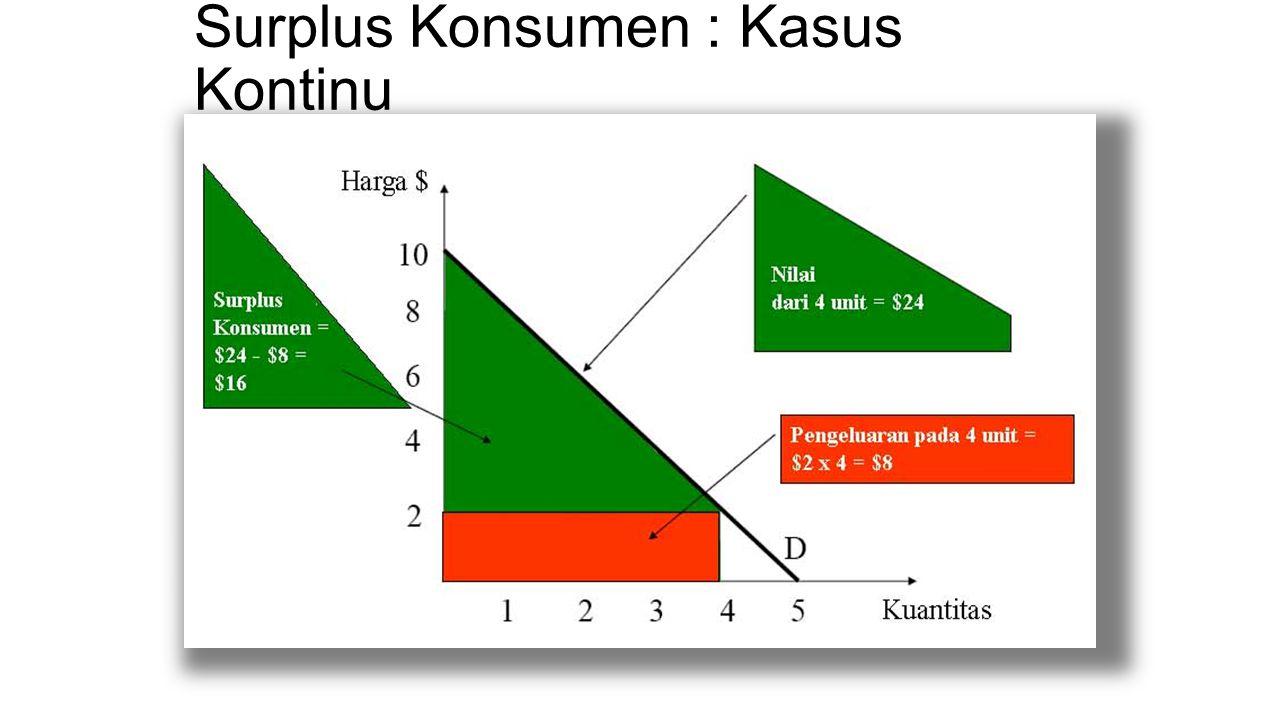 Surplus Konsumen : Kasus Kontinu