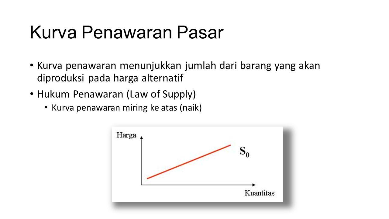 Kurva Penawaran Pasar Kurva penawaran menunjukkan jumlah dari barang yang akan diproduksi pada harga alternatif.