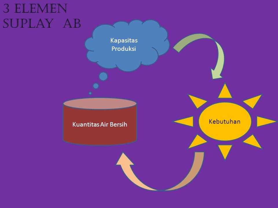 3 Elemen suplay AB Kapasitas Produksi Kebutuhan Kuantitas Air Bersih
