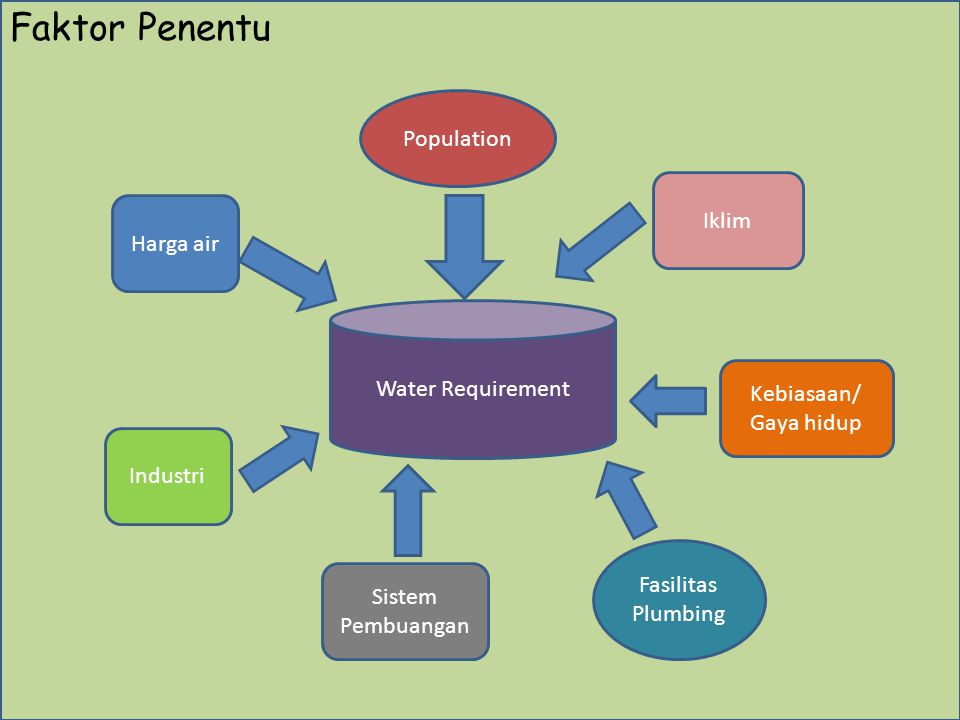 Faktor Penentu Population Fa Iklim Harga air Water Requirement