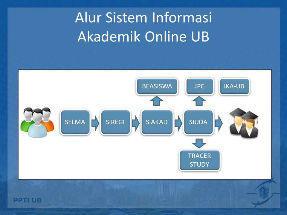 Alur Sistem Informasi Akademik Online UB
