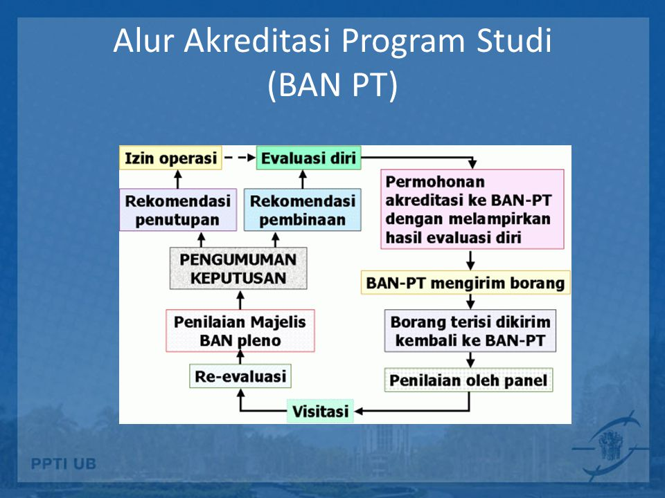 Alur Akreditasi Program Studi (BAN PT)