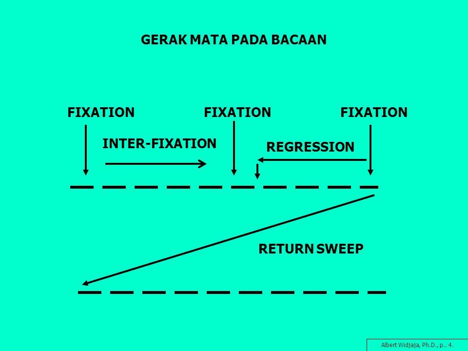 GERAK MATA PADA BACAAN FIXATION FIXATION FIXATION INTER-FIXATION
