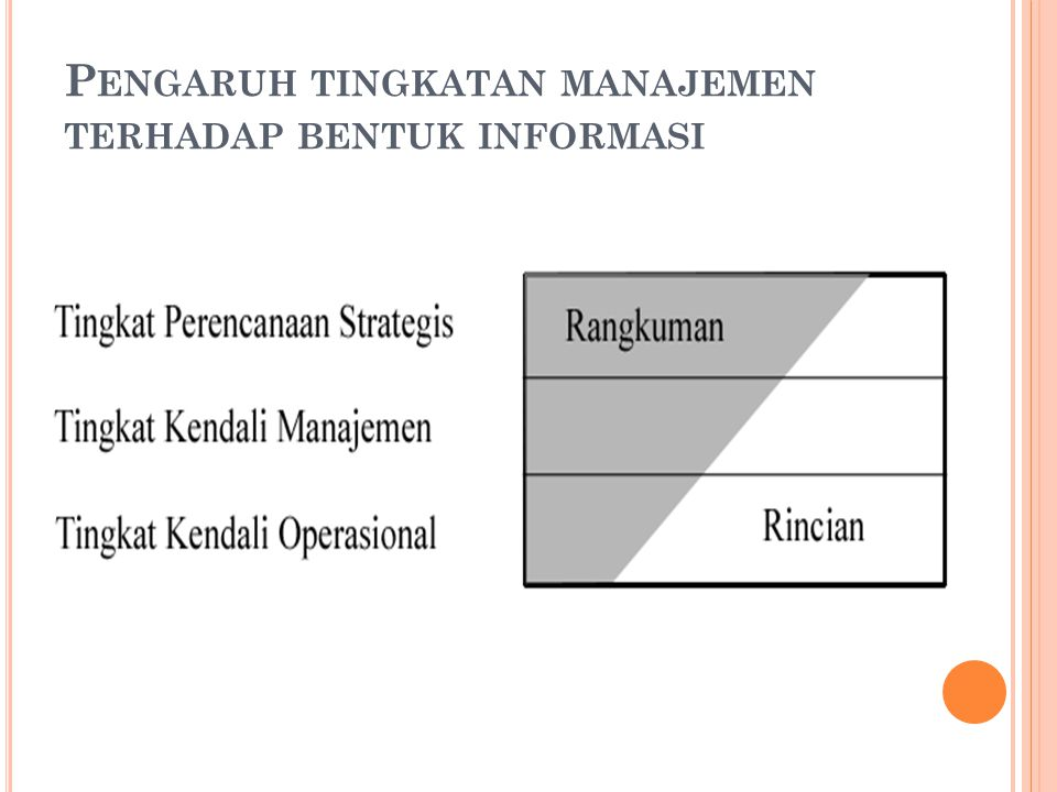 Pengaruh tingkatan manajemen terhadap bentuk informasi