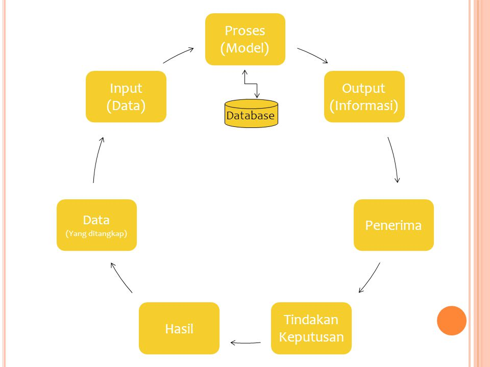 Data Database (Yang ditangkap) (Model) Proses Output (Informasi)
