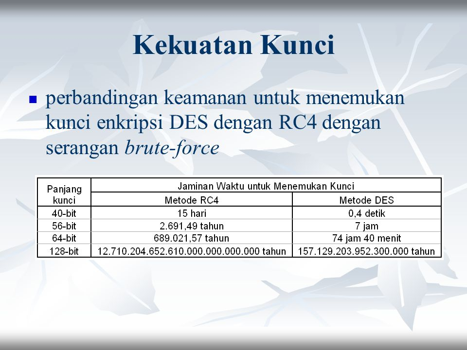 Kekuatan Kunci perbandingan keamanan untuk menemukan kunci enkripsi DES dengan RC4 dengan serangan brute-force.