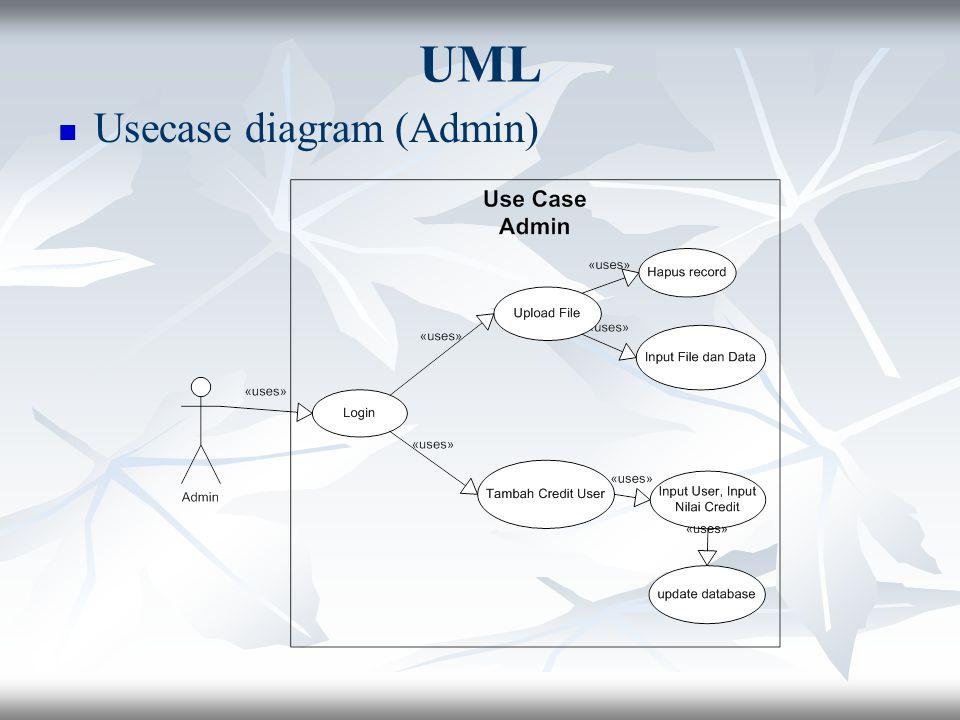 UML Usecase diagram (Admin)