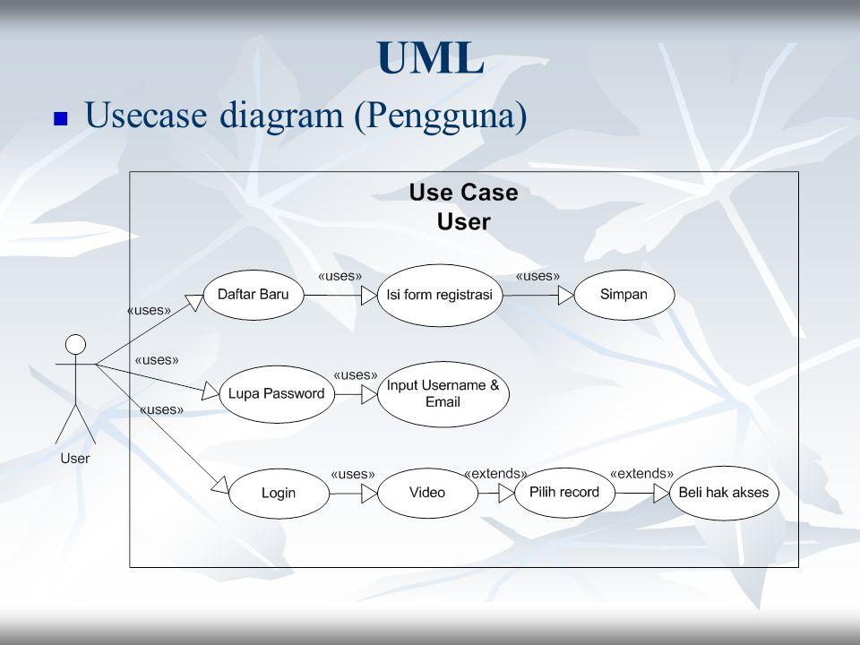 UML Usecase diagram (Pengguna)