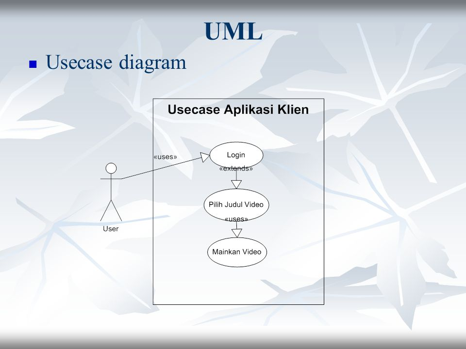 UML Usecase diagram