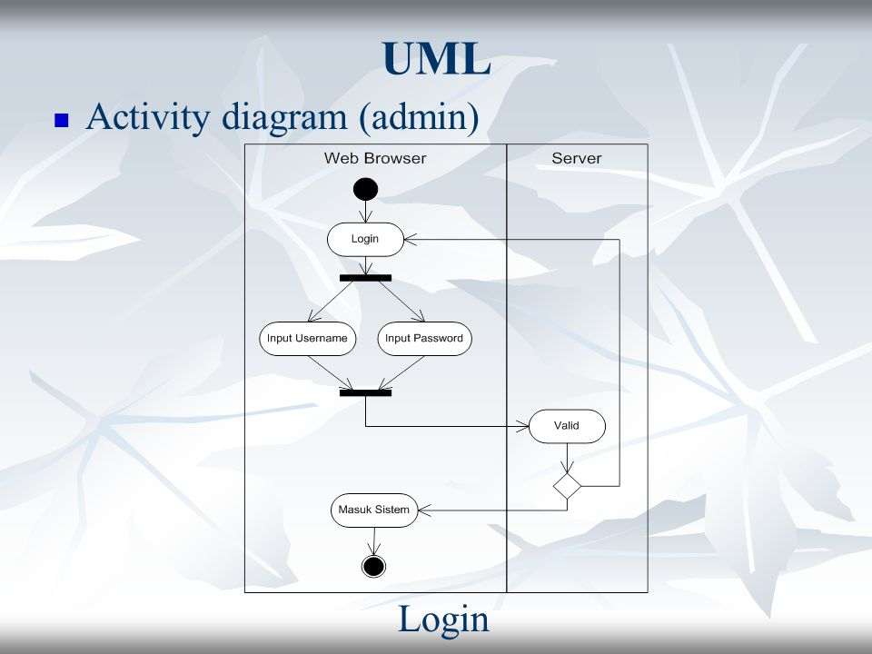 UML Activity diagram (admin) Login