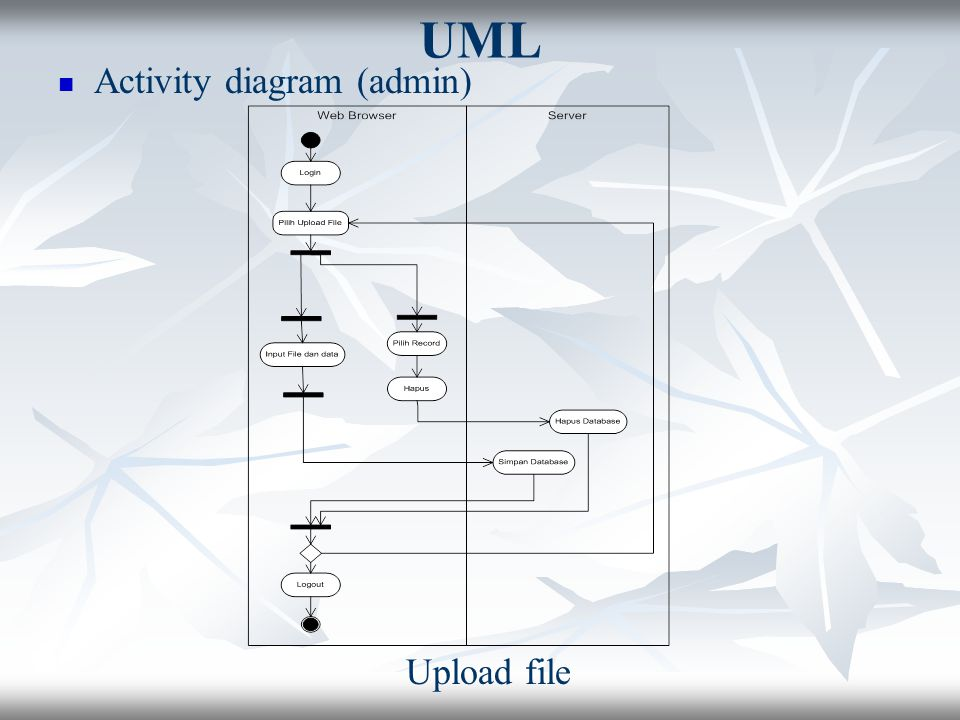UML Activity diagram (admin) Upload file