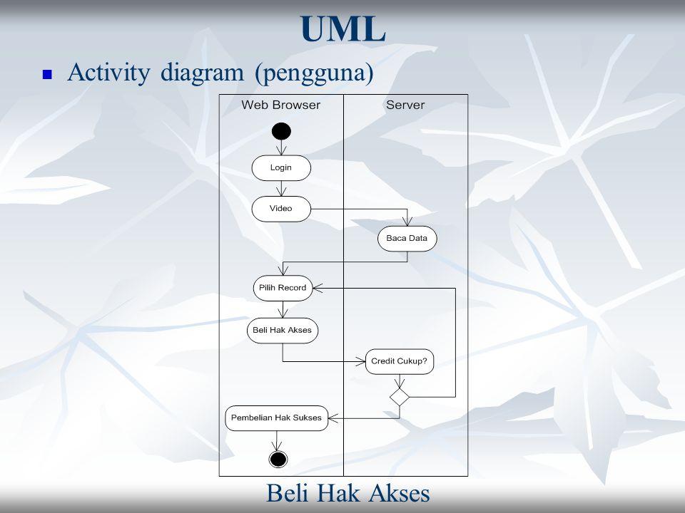 UML Activity diagram (pengguna) Beli Hak Akses