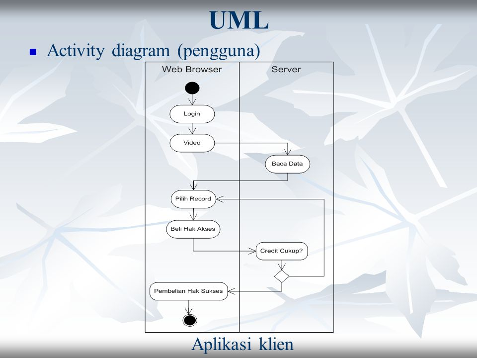 UML Activity diagram (pengguna) Aplikasi klien