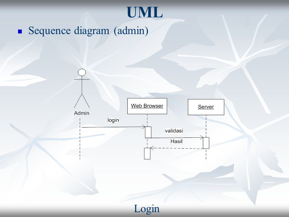 UML Sequence diagram (admin) Login
