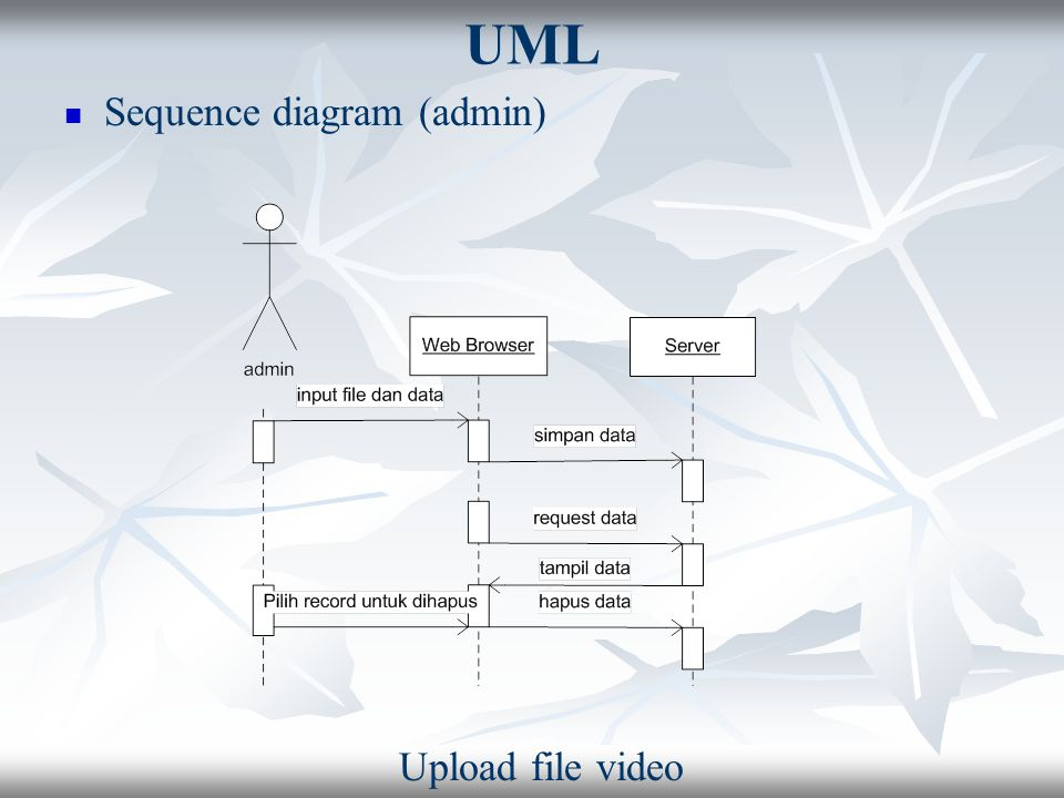 UML Sequence diagram (admin) Upload file video