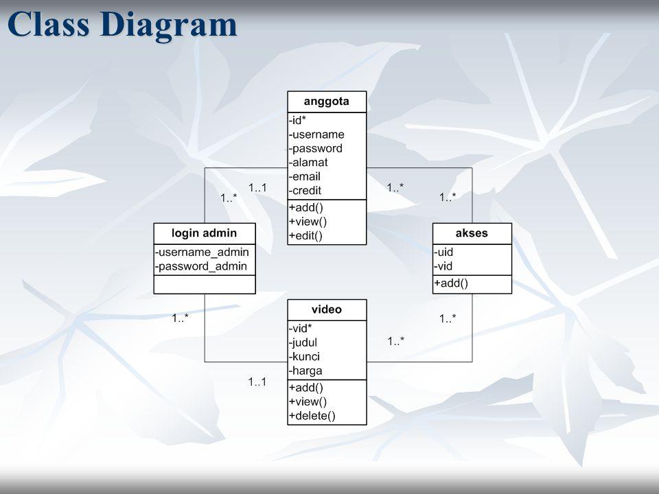Class Diagram 27