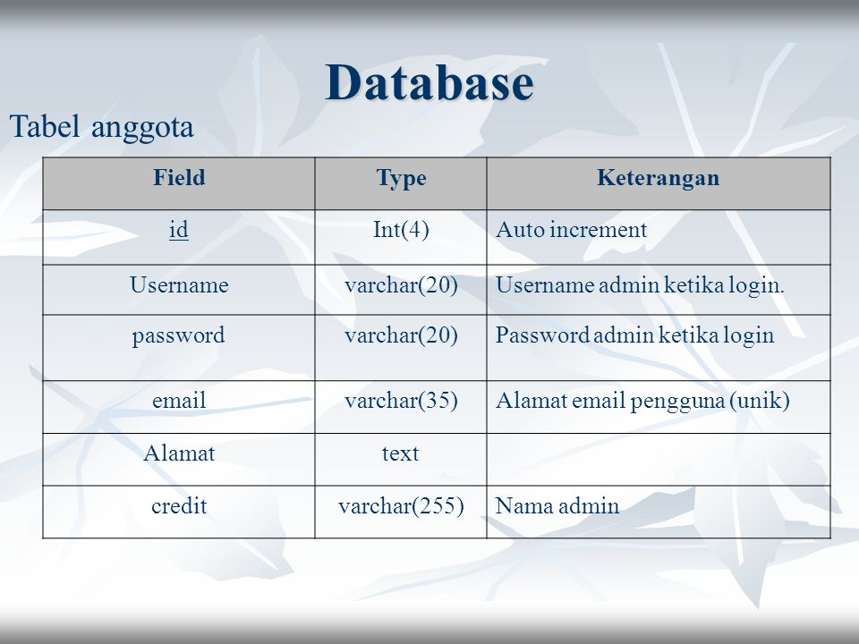 Database Tabel anggota Field Type Keterangan id Int(4) Auto increment
