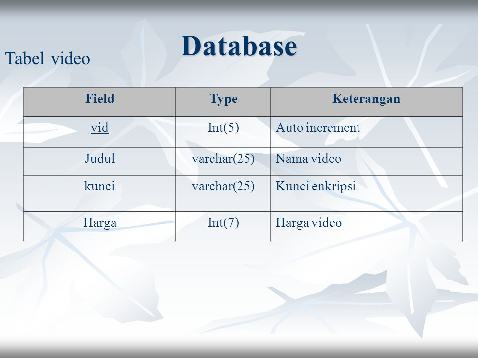 Database Tabel video Field Type Keterangan vid Int(5) Auto increment