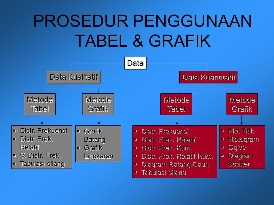 PROSEDUR PENGGUNAAN TABEL & GRAFIK