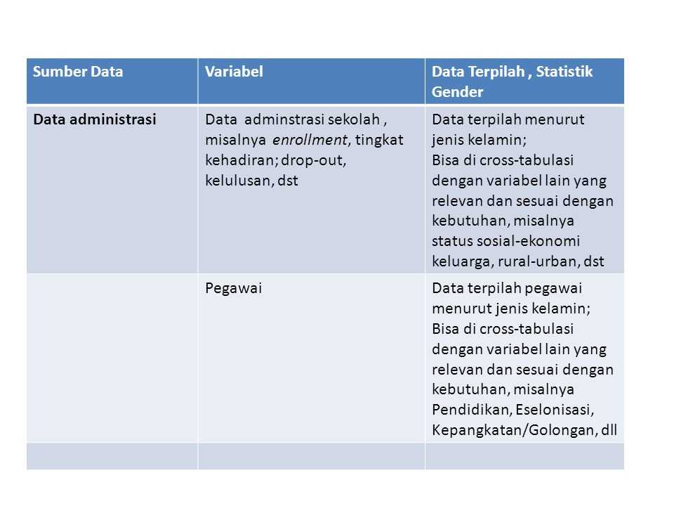 Sumber Data Variabel. Data Terpilah , Statistik Gender. Data administrasi.