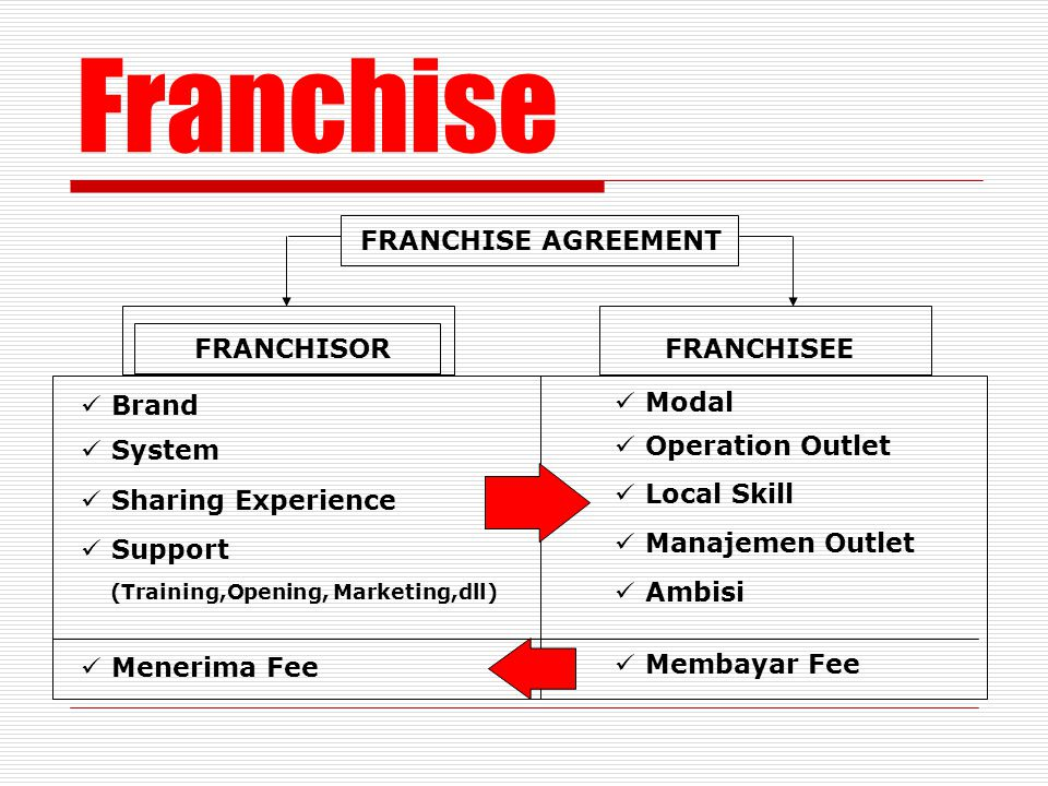 Franchise FRANCHISE AGREEMENT FRANCHISOR FRANCHISEE Brand Modal System