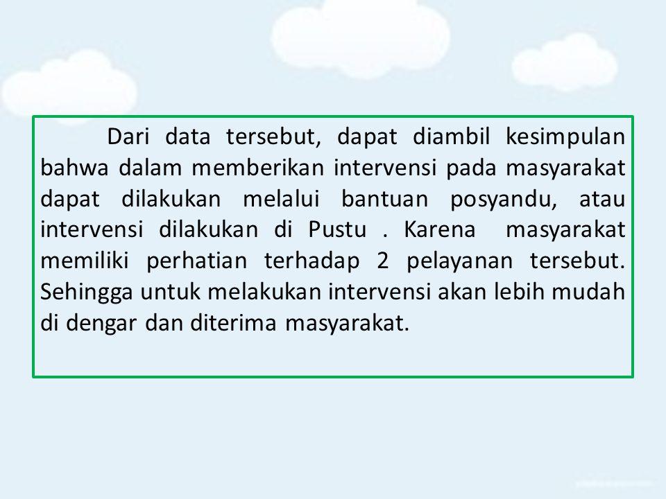 Dari data tersebut, dapat diambil kesimpulan bahwa dalam memberikan intervensi pada masyarakat dapat dilakukan melalui bantuan posyandu, atau intervensi dilakukan di Pustu .