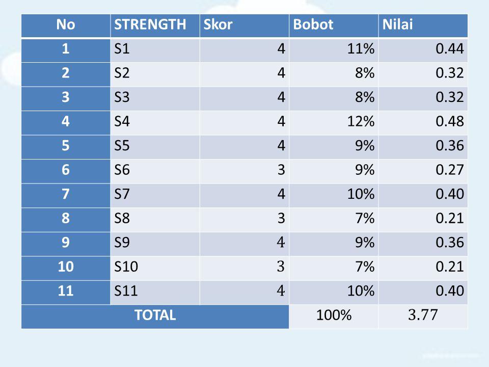 No STRENGTH. Skor. Bobot. Nilai. 1. S1. 4. 11% 0.44. 2. S2. 8% 0.32. 3. S3. S4. 12%