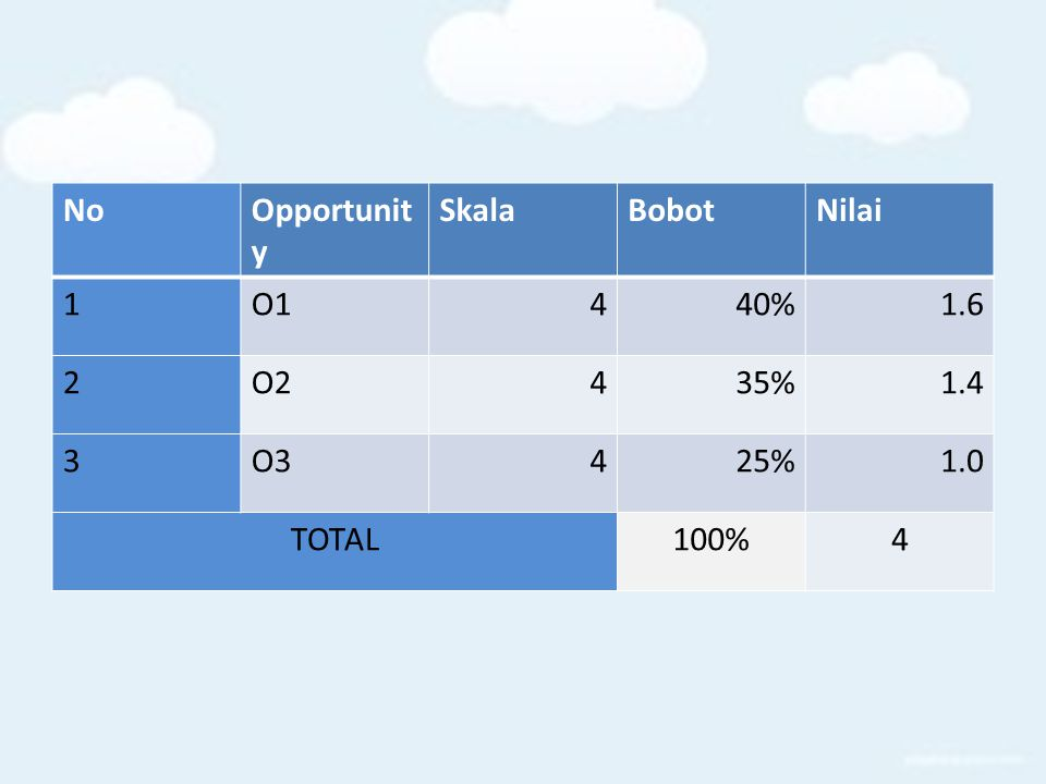 No Opportunity Skala Bobot Nilai 1 O1 4 40% 1.6 2 O2 35% 1.4 3 O3 25% 1.0 TOTAL 100%