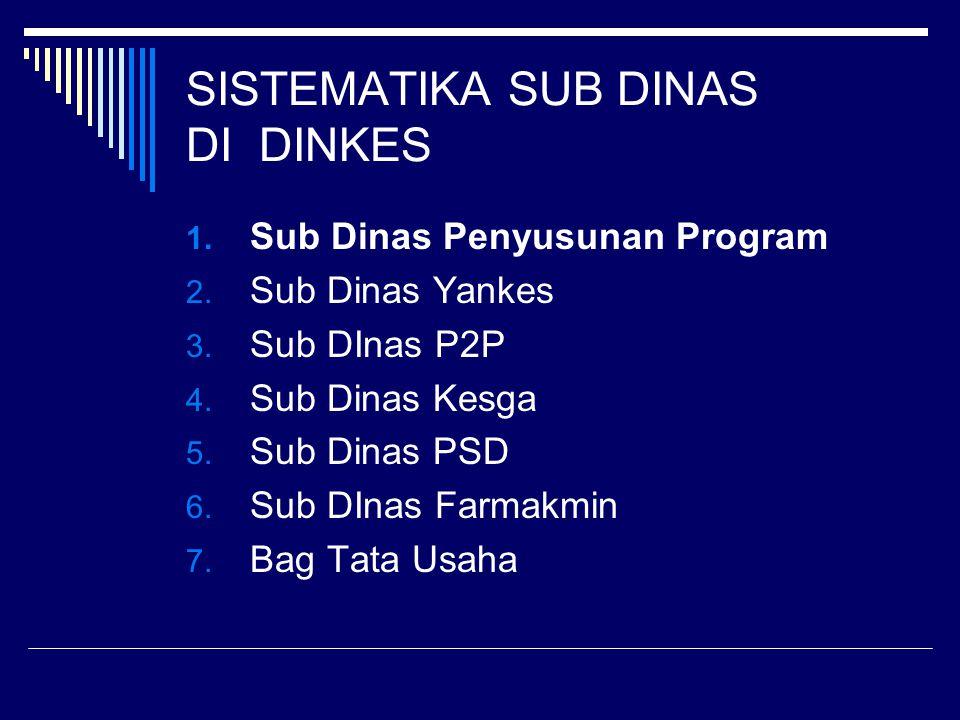SISTEMATIKA SUB DINAS DI DINKES