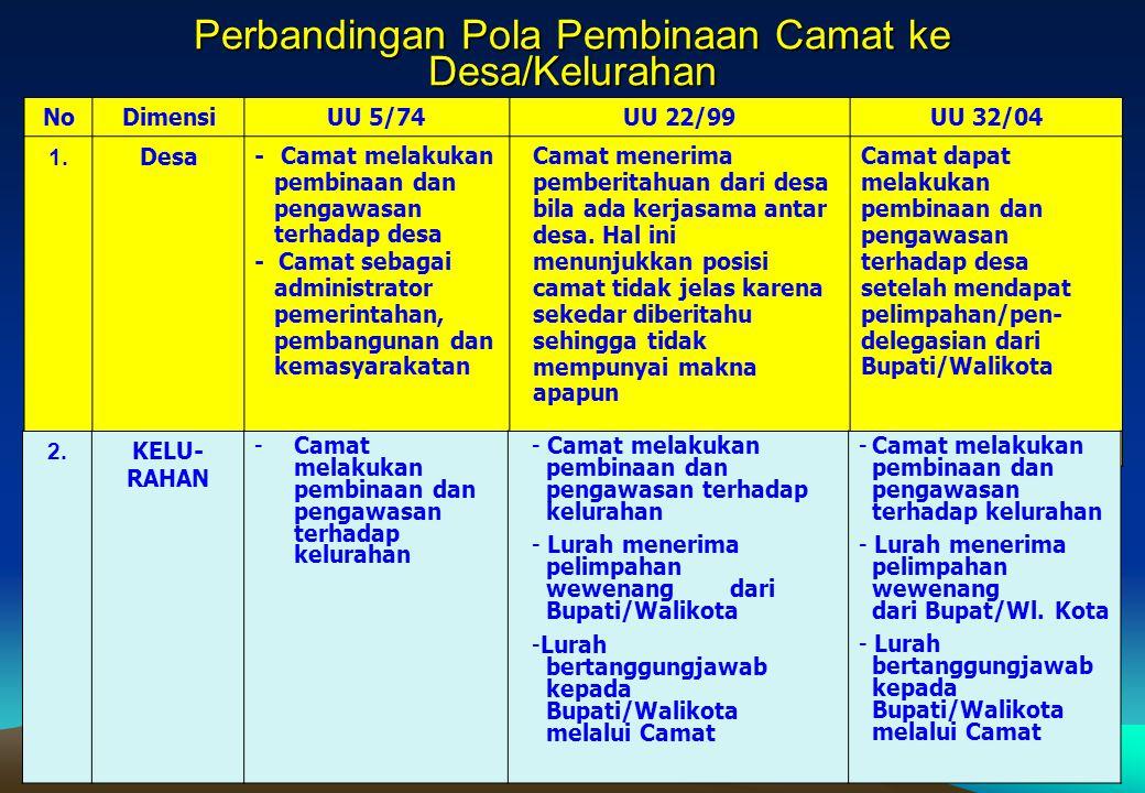 Perbandingan Pola Pembinaan Camat ke Desa/Kelurahan