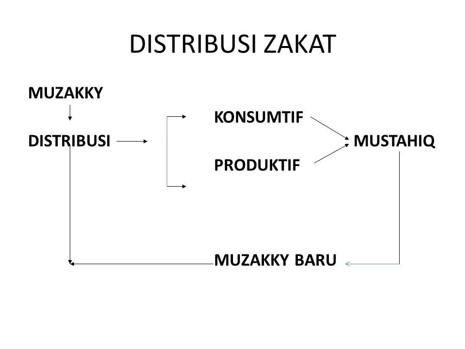 DISTRIBUSI ZAKAT MUZAKKY KONSUMTIF DISTRIBUSI MUSTAHIQ PRODUKTIF