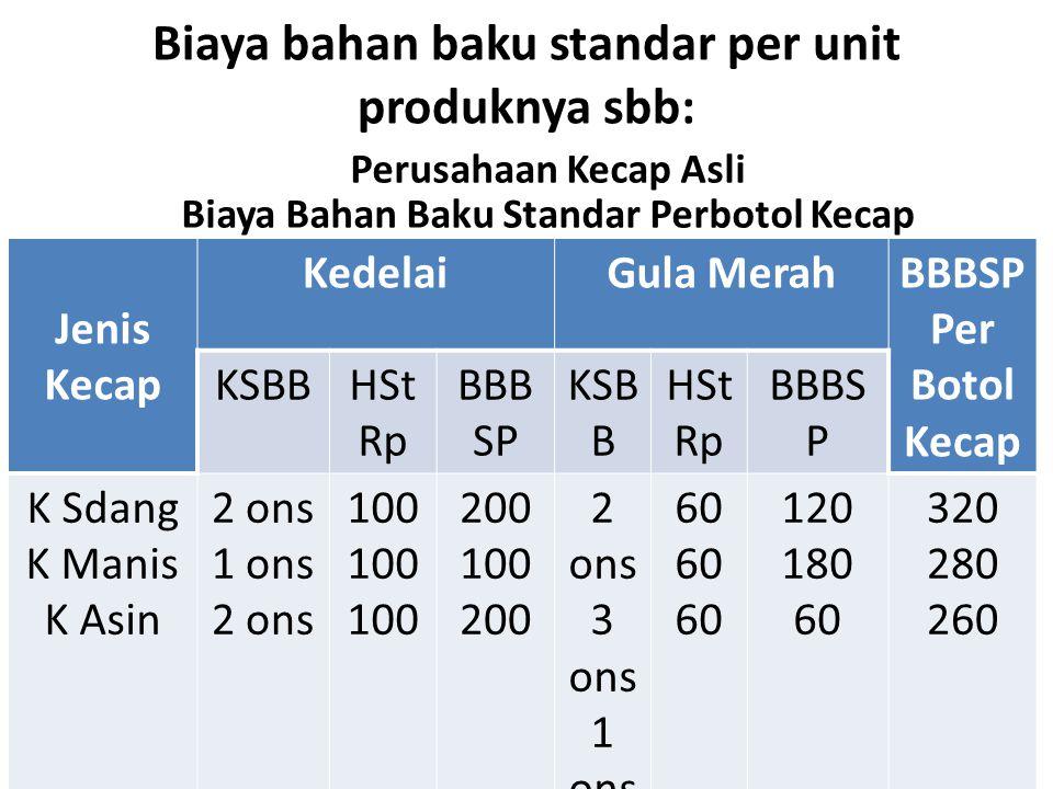 Biaya bahan baku standar per unit produknya sbb: