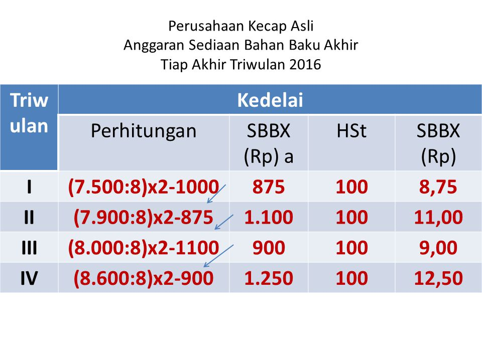 Triwulan Kedelai Perhitungan SBBX (Rp) a HSt SBBX (Rp) I