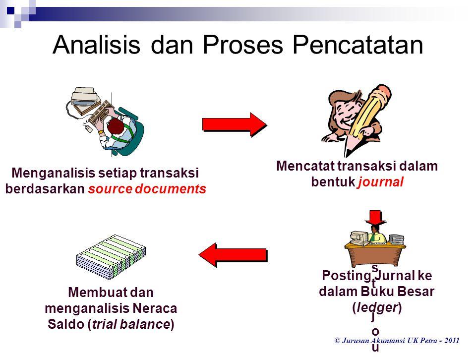 Analisis dan Proses Pencatatan