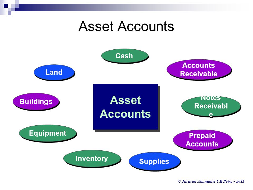 Asset Accounts Asset Accounts Cash Accounts Receivable Land Buildings